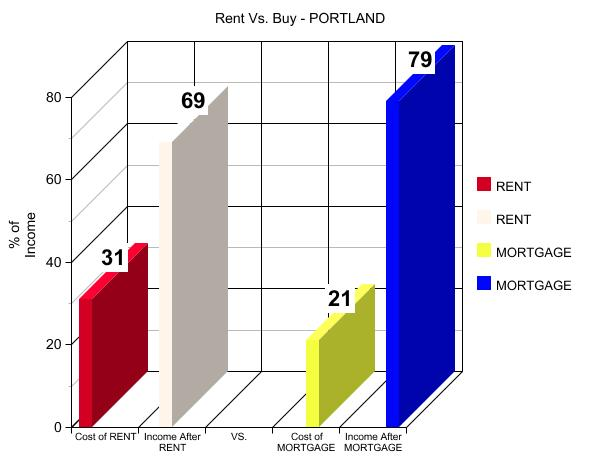 Rent vs Buy in Portland